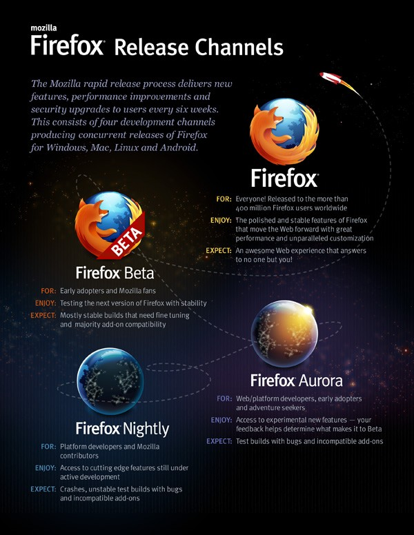 Mozilla Firefox rapid release cycle - Image A