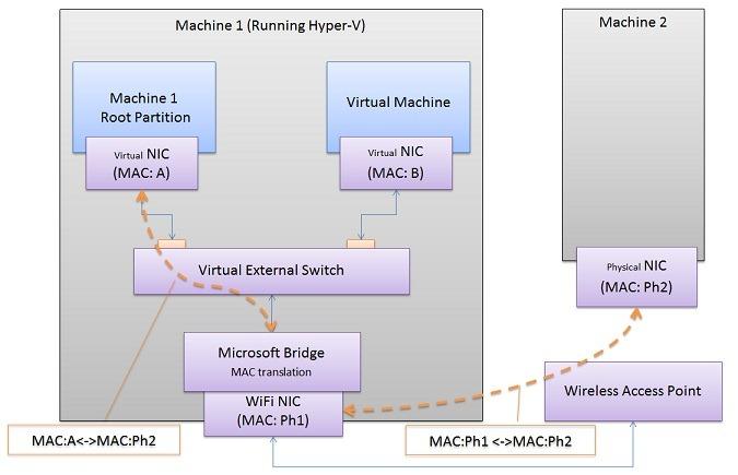 কীভাবে VirtualBox এ Windows 8 ইন্সটল করবেন !!! (মেগা পোষ্ট+ বিজয় দিবসের শুভেচ্ছা উপহার)