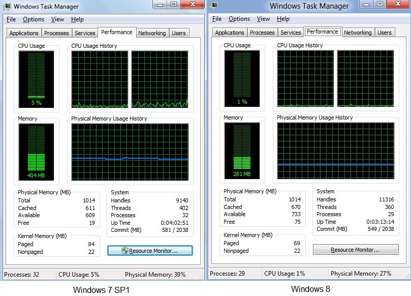 Windows 8 vs. Windows 7 - Memory usage