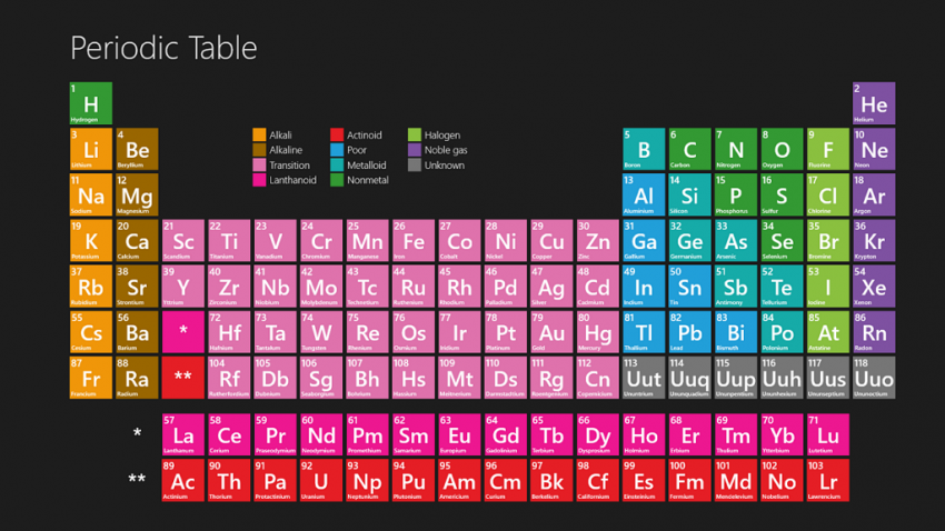 Periodic element table