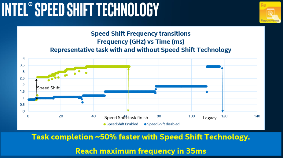 Intel Speed Shift on Windows 10