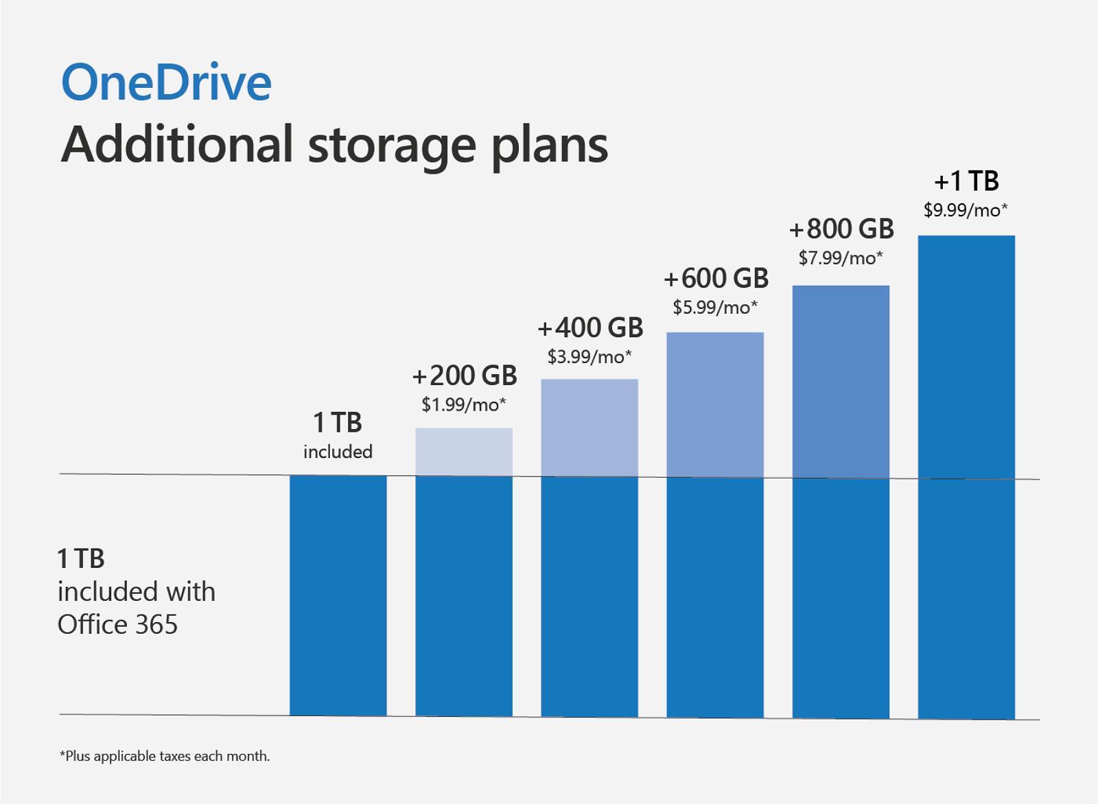 OneDrive 2TB storage plan